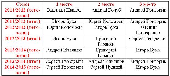 "Ситало - лучший футболист ""Горняка""-2014/15!"