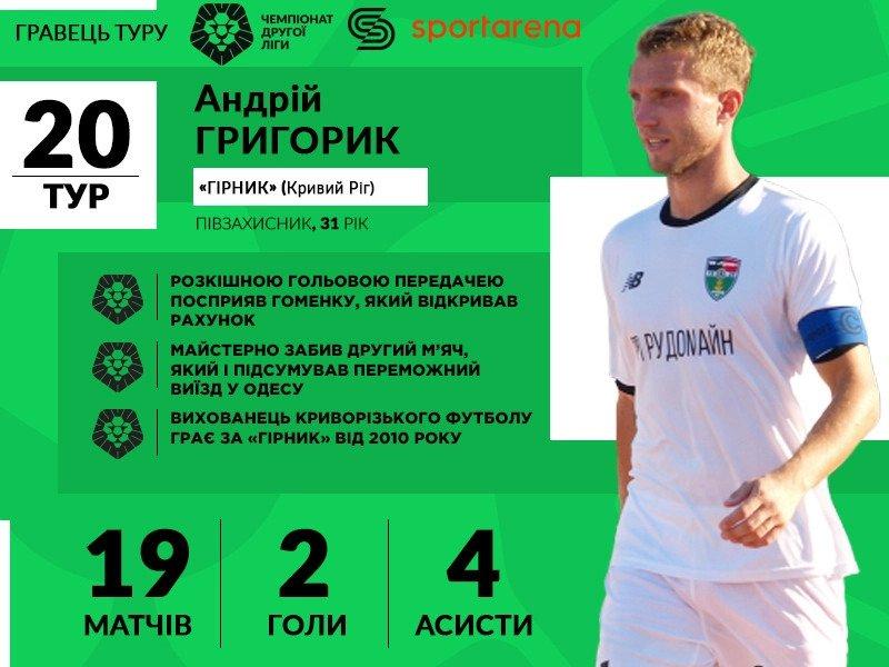 Григорик - лучший футболист 20 тура 2 лиги!